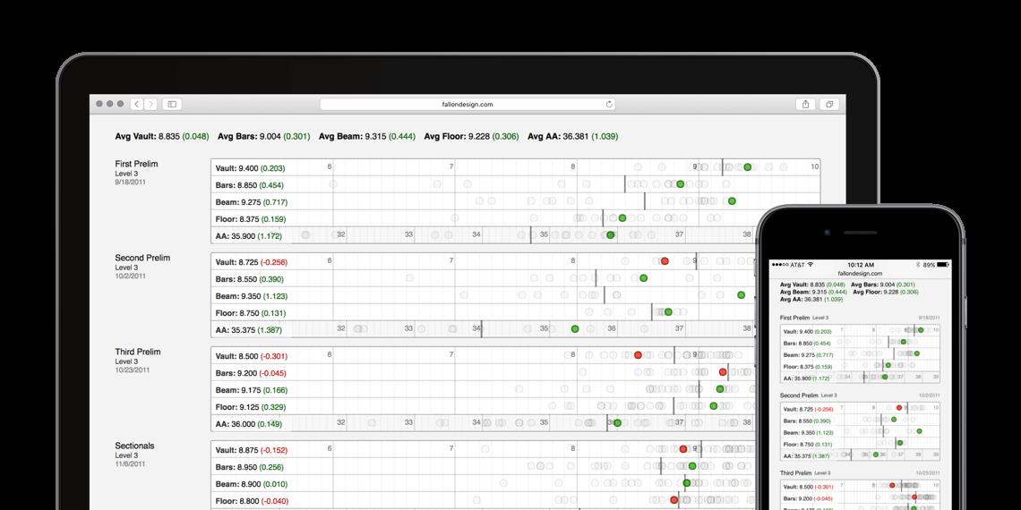 Gymnastics Scores Data Visualization